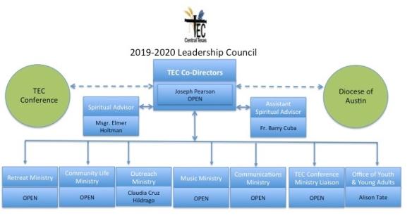2019-2020-tec-organizational-chart1.jpg